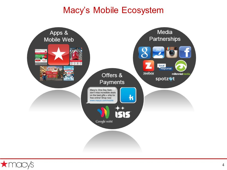 4 Macys Mobile Ecosystem Offers & Payments Apps & Mobile Web Media Partnerships