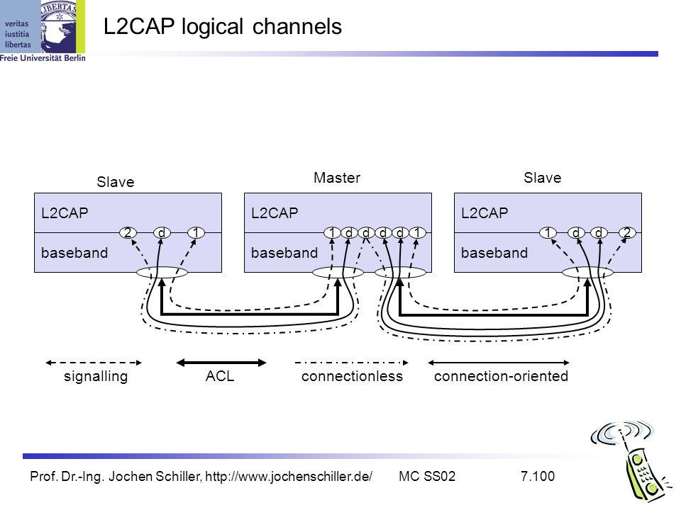 Prof. Dr.-Ing. Jochen Schiller, http://www.jochenschiller.de/MC SS027.100 L2CAP logical channels baseband L2CAP baseband L2CAP baseband L2CAP Slave Ma