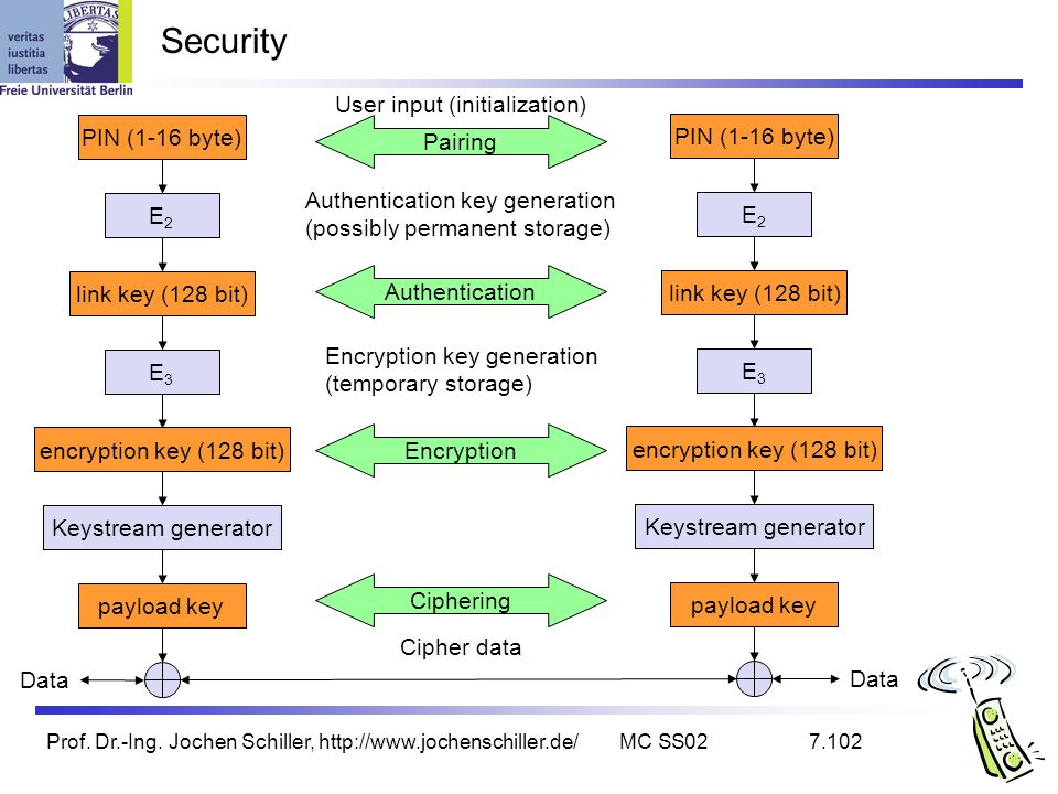 Prof. Dr.-Ing. Jochen Schiller, http://www.jochenschiller.de/MC SS027.102 Security E3E3 E2E2 link key (128 bit) encryption key (128 bit) payload key K