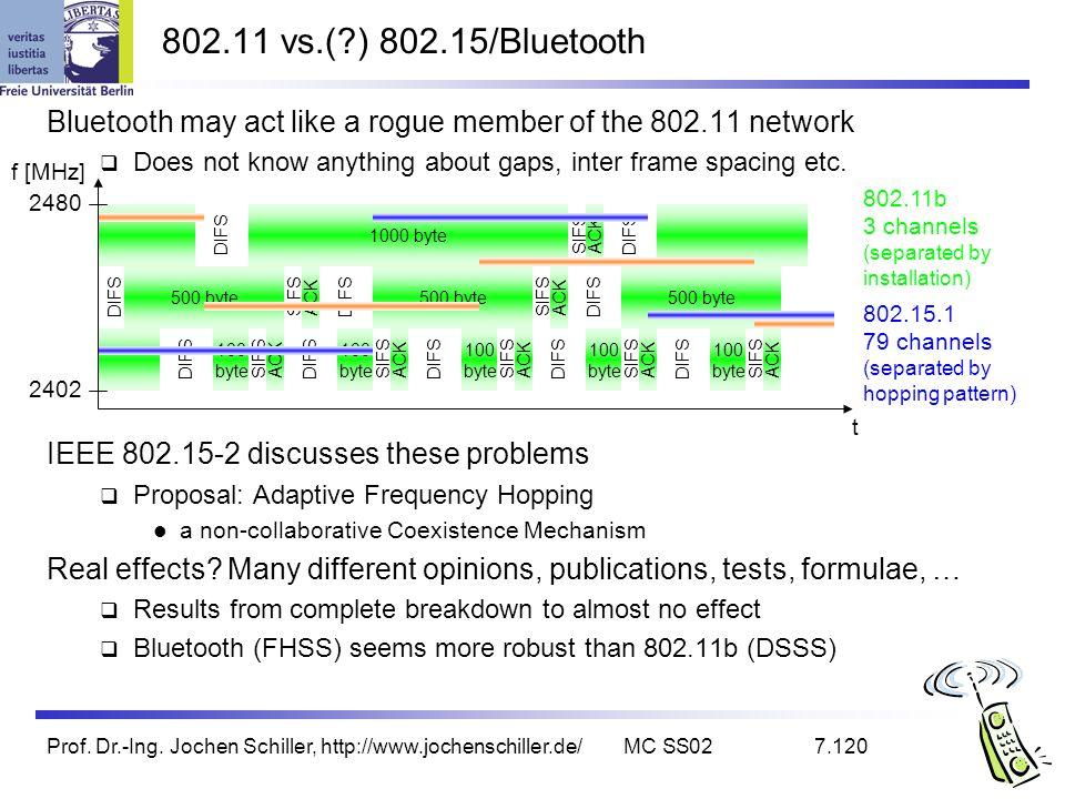 Prof. Dr.-Ing. Jochen Schiller, http://www.jochenschiller.de/MC SS027.120 Bluetooth may act like a rogue member of the 802.11 network Does not know an