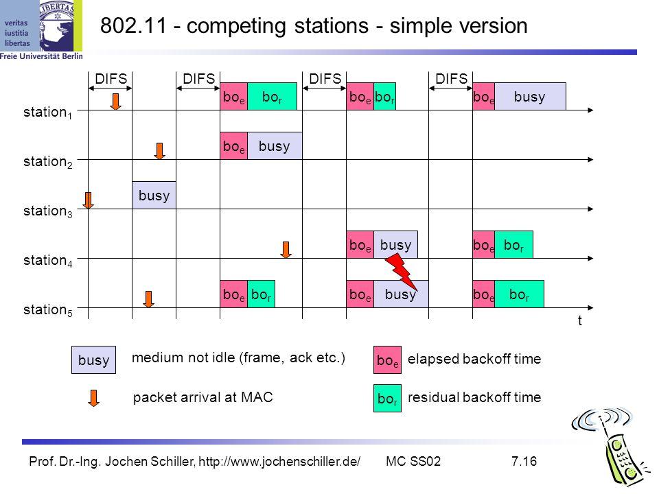 Prof. Dr.-Ing. Jochen Schiller, http://www.jochenschiller.de/MC SS027.16 802.11 - competing stations - simple version t busy bo e station 1 station 2