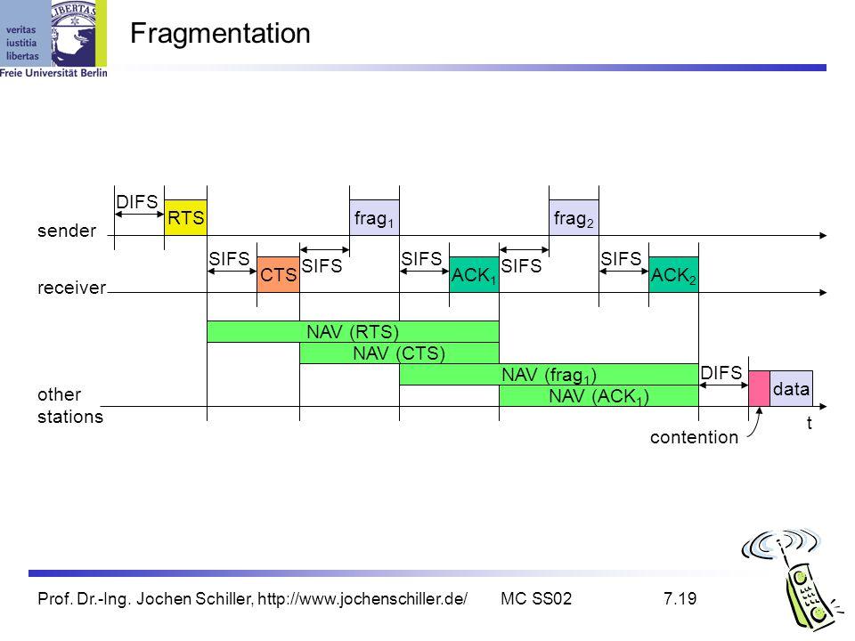 Prof. Dr.-Ing. Jochen Schiller, http://www.jochenschiller.de/MC SS027.19 Fragmentation t SIFS DIFS data ACK 1 other stations receiver sender frag 1 DI