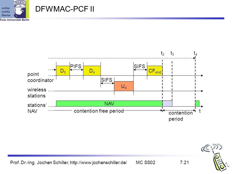 Prof. Dr.-Ing. Jochen Schiller, http://www.jochenschiller.de/MC SS027.21 DFWMAC-PCF II t stations NAV wireless stations point coordinator D3D3 NAV PIF