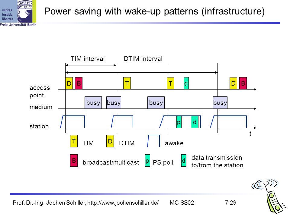 Prof. Dr.-Ing. Jochen Schiller, http://www.jochenschiller.de/MC SS027.29 Power saving with wake-up patterns (infrastructure) TIM interval t medium acc