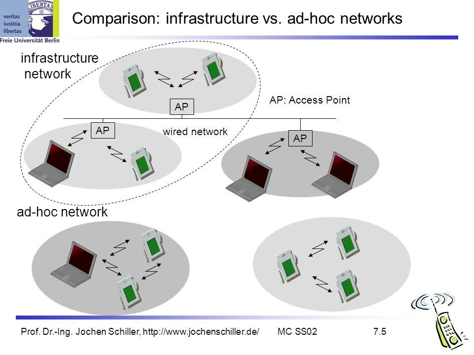 Prof. Dr.-Ing. Jochen Schiller, http://www.jochenschiller.de/MC SS027.5 Comparison: infrastructure vs. ad-hoc networks infrastructure network ad-hoc n