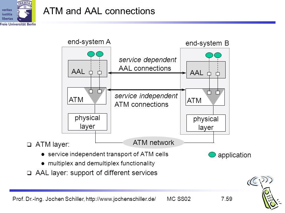 Prof. Dr.-Ing. Jochen Schiller, http://www.jochenschiller.de/MC SS027.59 ATM and AAL connections ATM layer: service independent transport of ATM cells