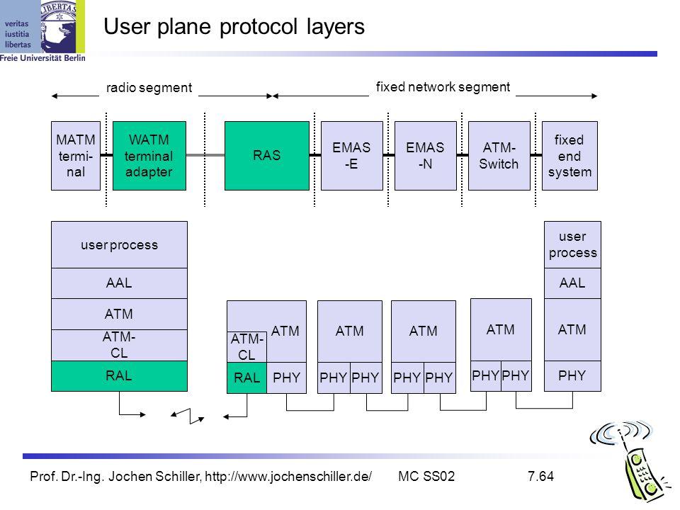 Prof. Dr.-Ing. Jochen Schiller, http://www.jochenschiller.de/MC SS027.64 User plane protocol layers WATM terminal adapter MATM termi- nal RAS EMAS -E