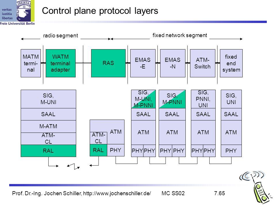 Prof. Dr.-Ing. Jochen Schiller, http://www.jochenschiller.de/MC SS027.65 Control plane protocol layers ATM PHY SAAL SIG, UNI RAL M-ATM SAAL SIG, M-UNI