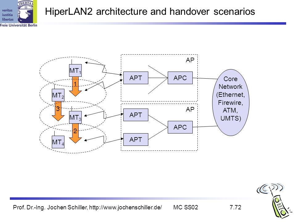 Prof. Dr.-Ing. Jochen Schiller, http://www.jochenschiller.de/MC SS027.72 2 3 1 AP HiperLAN2 architecture and handover scenarios APTAPC Core Network (E