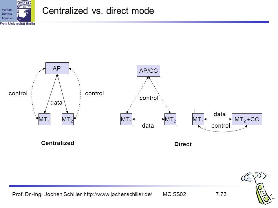 Prof. Dr.-Ing. Jochen Schiller, http://www.jochenschiller.de/MC SS027.73 Centralized vs. direct mode MT 1 AP/CC AP MT 2 data control MT 1 MT 2 data co