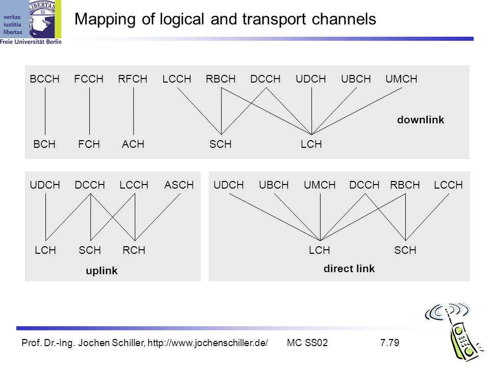 Prof. Dr.-Ing. Jochen Schiller, http://www.jochenschiller.de/MC SS027.79 Mapping of logical and transport channels BCCHFCCHRFCHLCCHRBCHDCCHUDCHUBCHUMC