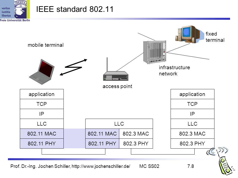 Prof. Dr.-Ing. Jochen Schiller, http://www.jochenschiller.de/MC SS027.8 IEEE standard 802.11 mobile terminal access point fixed terminal application T