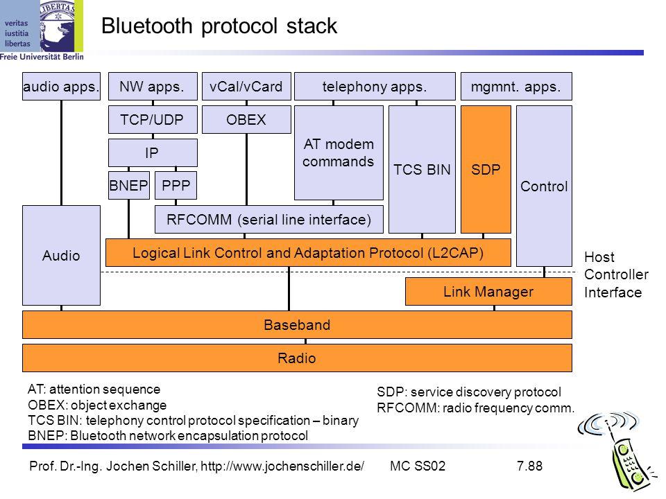 Prof. Dr.-Ing. Jochen Schiller, http://www.jochenschiller.de/MC SS027.88 Bluetooth protocol stack Radio Baseband Link Manager Control Host Controller