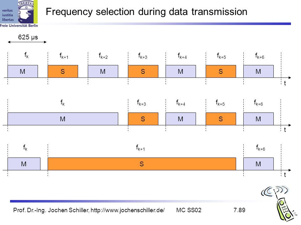 Prof. Dr.-Ing. Jochen Schiller, http://www.jochenschiller.de/MC SS027.89 S Frequency selection during data transmission fkfk 625 µs f k+1 f k+2 f k+3