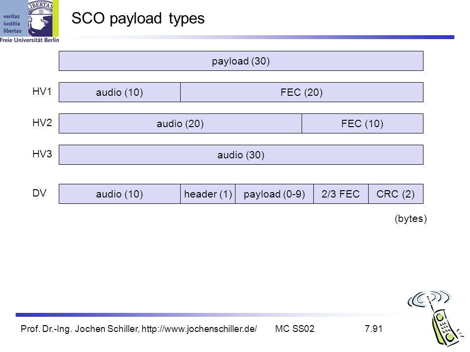 Prof. Dr.-Ing. Jochen Schiller, http://www.jochenschiller.de/MC SS027.91 SCO payload types payload (30) audio (30) audio (10) HV3 HV2 HV1 DV FEC (20)