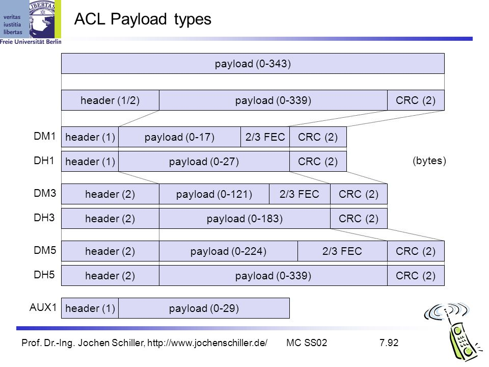 Prof. Dr.-Ing. Jochen Schiller, http://www.jochenschiller.de/MC SS027.92 ACL Payload types payload (0-343) header (1/2)payload (0-339)CRC (2) header (