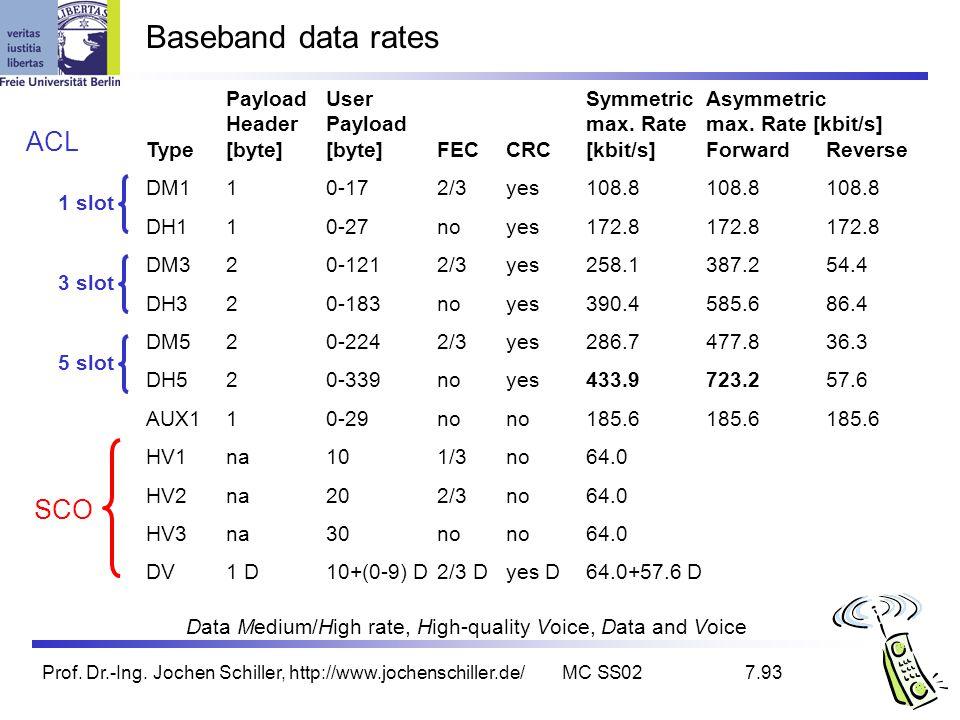 Prof. Dr.-Ing. Jochen Schiller, http://www.jochenschiller.de/MC SS027.93 Baseband data rates PayloadUserSymmetricAsymmetric HeaderPayloadmax. Rate max