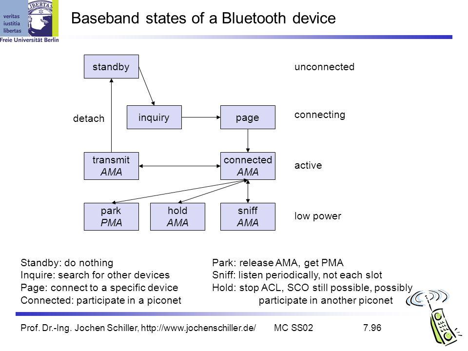 Prof. Dr.-Ing. Jochen Schiller, http://www.jochenschiller.de/MC SS027.96 Baseband states of a Bluetooth device standby inquirypage connected AMA trans