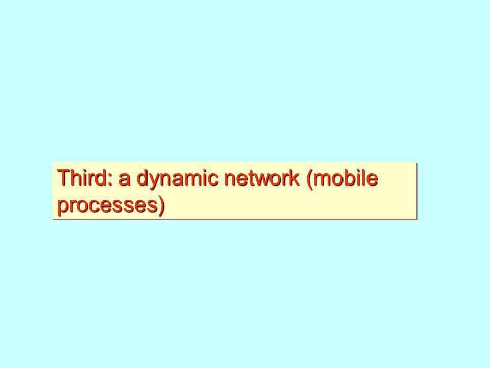 Third: a dynamic network (mobile processes)