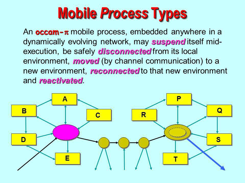 A B D E C P Q S T R occam- suspend disconnected moved reconnected reactivated An occam- mobile process, embedded anywhere in a dynamically evolving network, may suspend itself mid- execution, be safely disconnected from its local environment, moved (by channel communication) to a new environment, reconnected to that new environment and reactivated.
