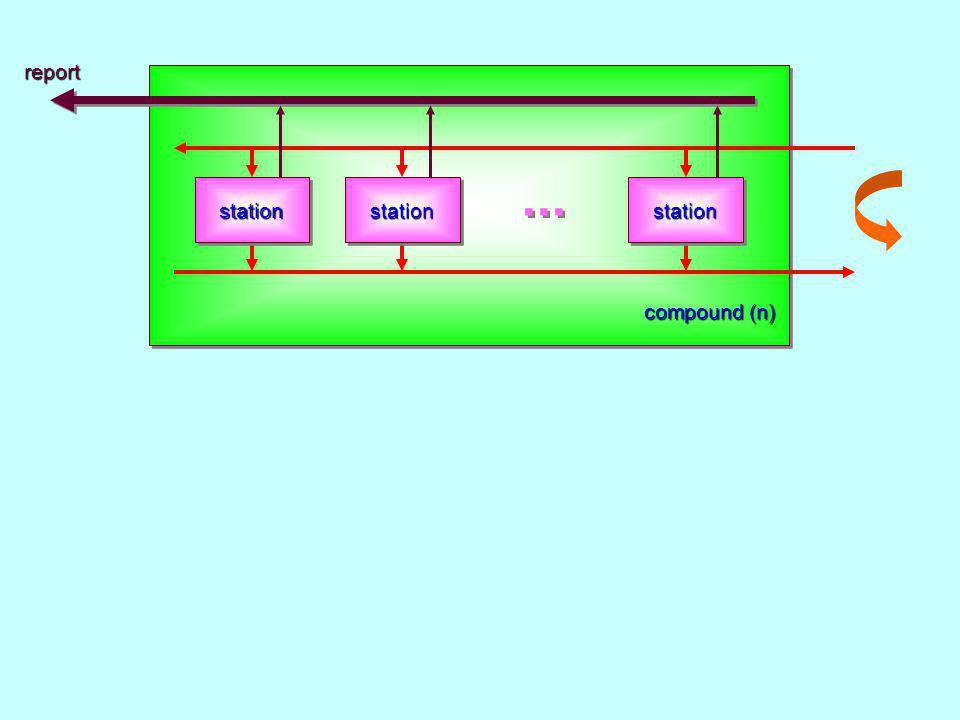 compound (n) reportstationstationstation...