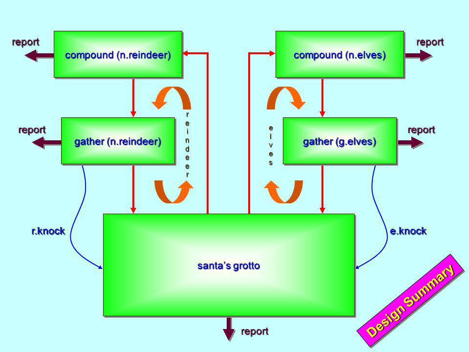 compound (n.reindeer) gather (n.reindeer) santas grotto compound (n.elves) gather (g.elves) r.knocke.knock reportreport report reportreport reindeerreindeerreindeerreindeer elveselveselveselves Design Summary
