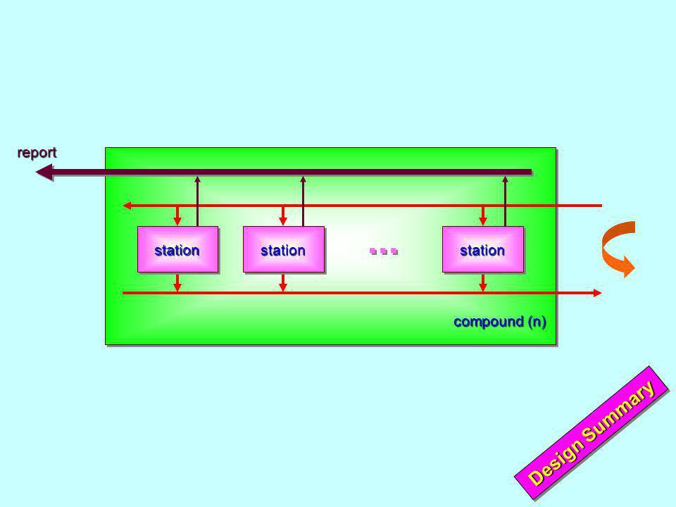 compound (n) reportstationstationstation... Design Summary