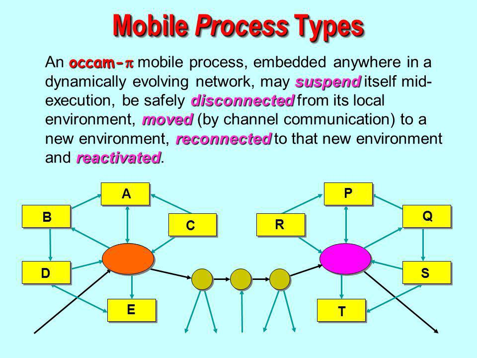 occam- suspend disconnected moved reconnected reactivated An occam- mobile process, embedded anywhere in a dynamically evolving network, may suspend itself mid- execution, be safely disconnected from its local environment, moved (by channel communication) to a new environment, reconnected to that new environment and reactivated.