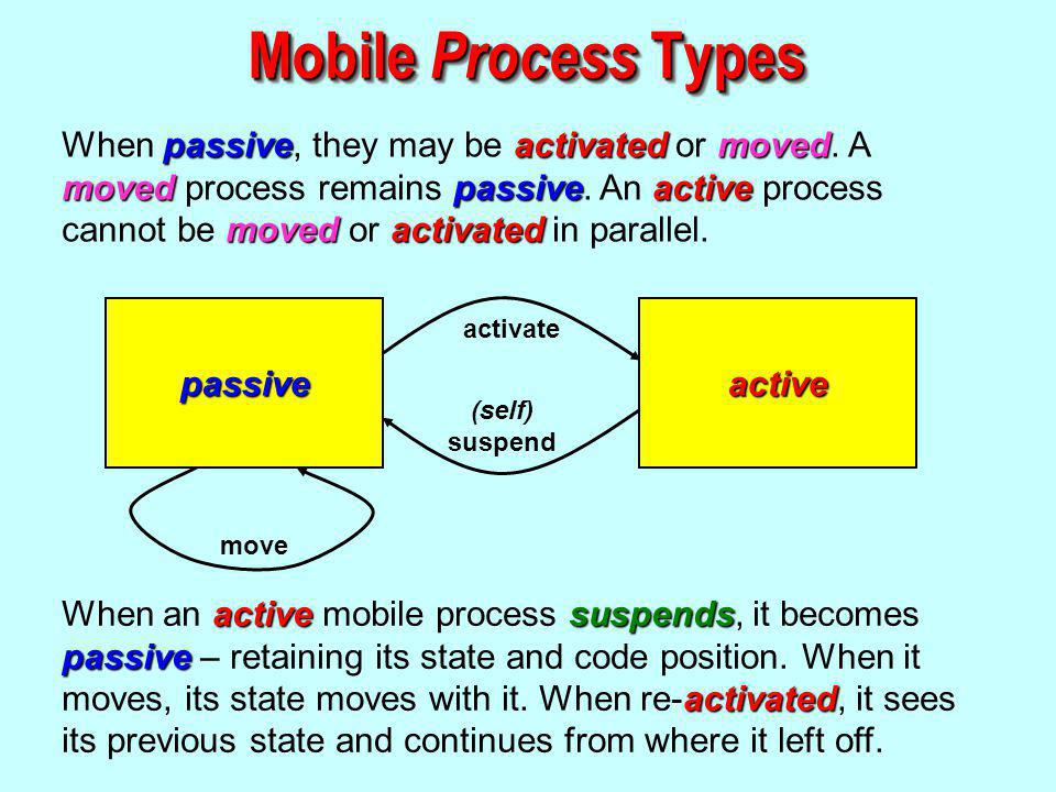 passiveactivatedmoved movedpassiveactive movedactivated When passive, they may be activated or moved.