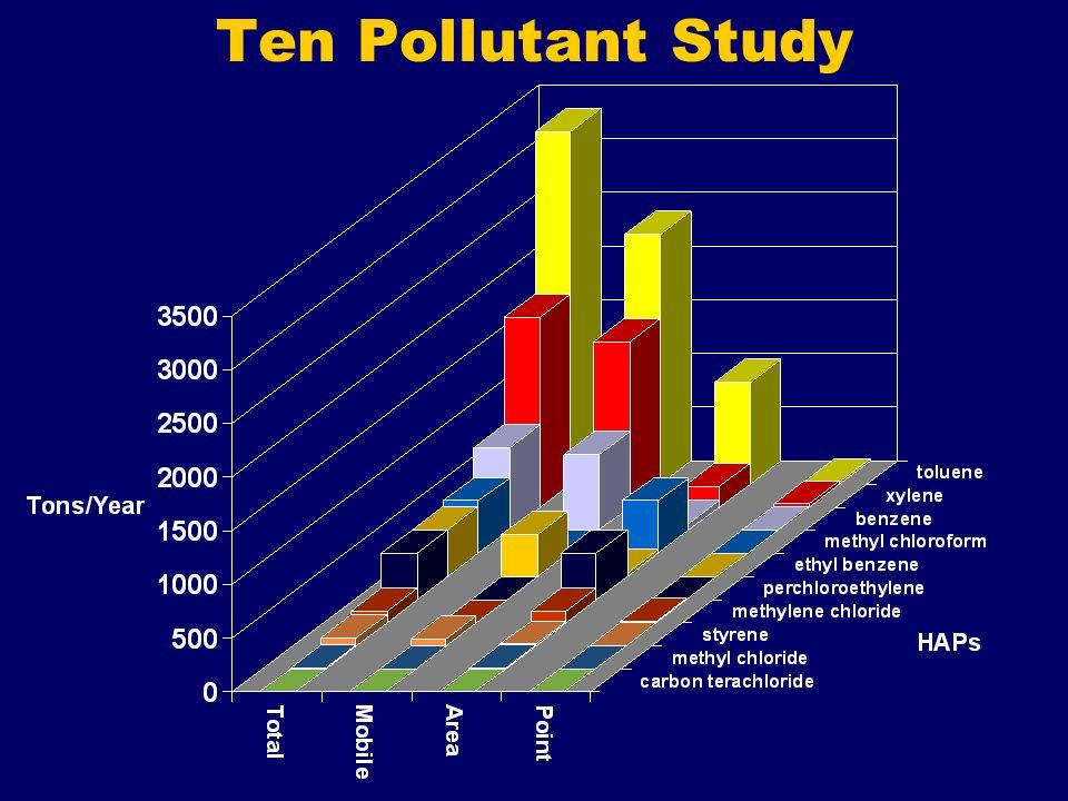 Ten Pollutant Study
