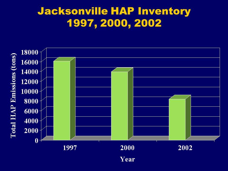 Jacksonville HAP Inventory 1997, 2000, 2002