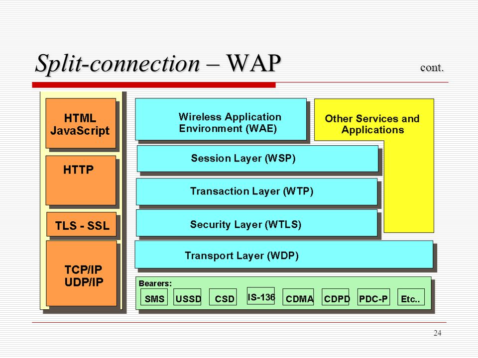24 Split-connection – WAP cont.