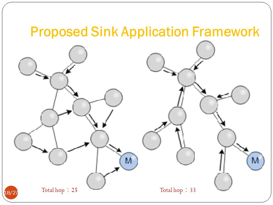 Proposed Sink Application Framework Total hop 25Total hop 33 18/27