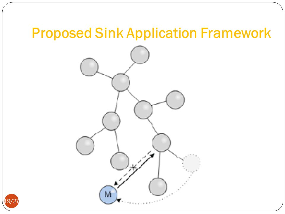 Proposed Sink Application Framework 19/27