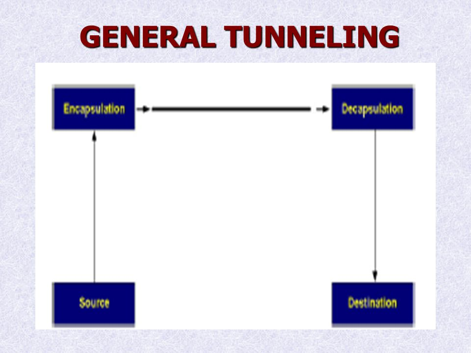 GENERAL TUNNELING