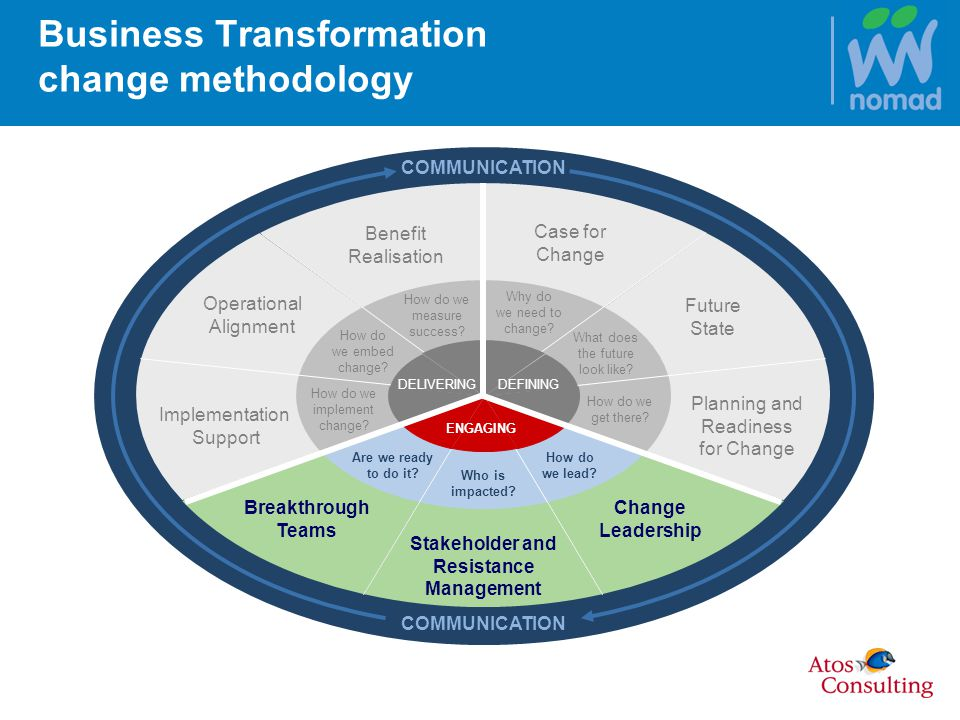 Business Transformation change methodology Case for Change Future State Planning and Readiness for Change Change Leadership Stakeholder and Resistance Management Breakthrough Teams Implementation Support Operational Alignment Benefit Realisation Who is impacted.