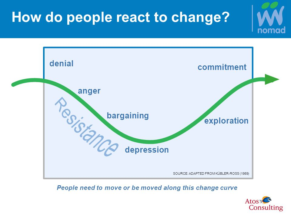 How do people react to change.