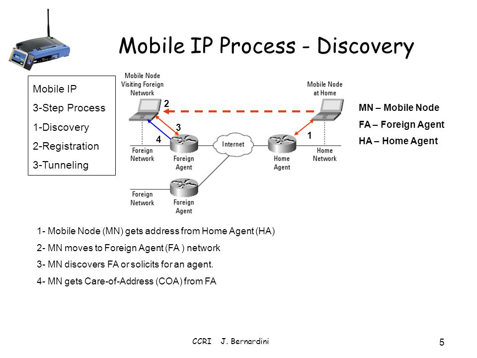 CCRI J. Bernardini 5 Mobile IP Process - Discovery 1- Mobile Node (MN) gets address from Home Agent (HA) 2- MN moves to Foreign Agent (FA ) network 3-