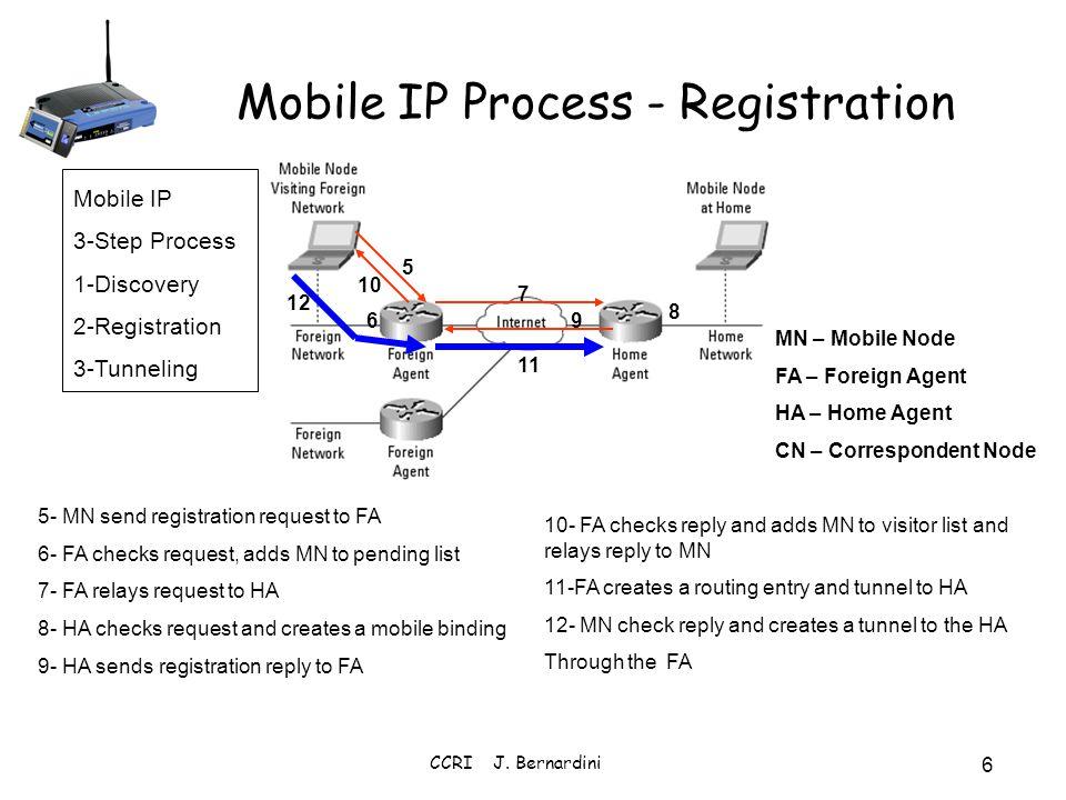 CCRI J. Bernardini 6 Mobile IP Process - Registration 5- MN send registration request to FA 6- FA checks request, adds MN to pending list 7- FA relays