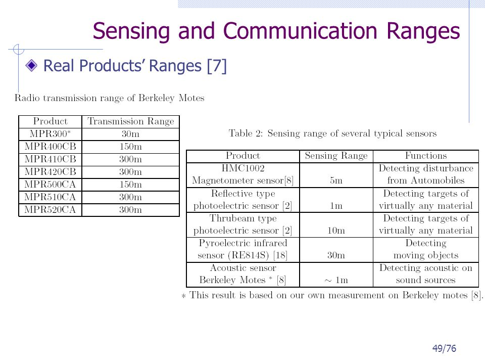 Sensing and Communication Ranges Real Products Ranges [7] 49/76