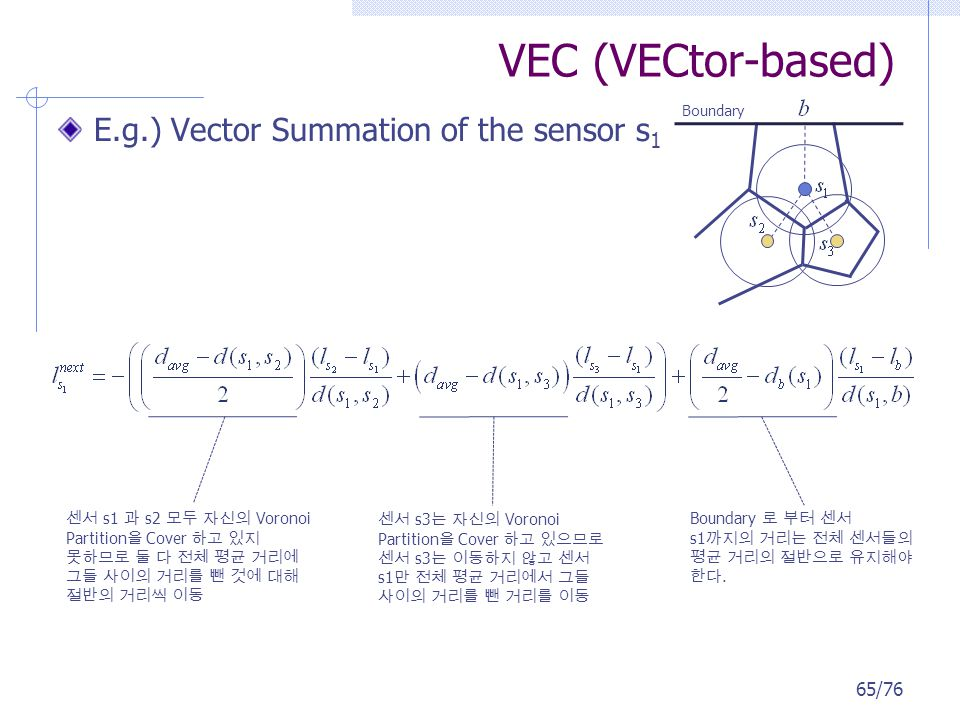 VEC (VECtor-based) E.g.) Vector Summation of the sensor s 1 s1 s2 Voronoi Partition Cover s3 Voronoi Partition Cover s3 s1 Boundary Boundary s1. 65/76