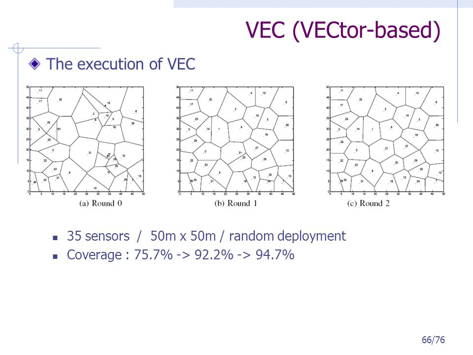 VEC (VECtor-based) The execution of VEC 35 sensors / 50m x 50m / random deployment Coverage : 75.7% -> 92.2% -> 94.7% 66/76