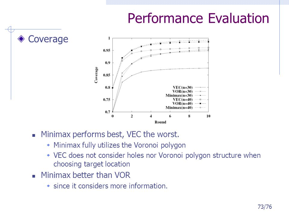Performance Evaluation Coverage Minimax performs best, VEC the worst. Minimax fully utilizes the Voronoi polygon VEC does not consider holes nor Voron