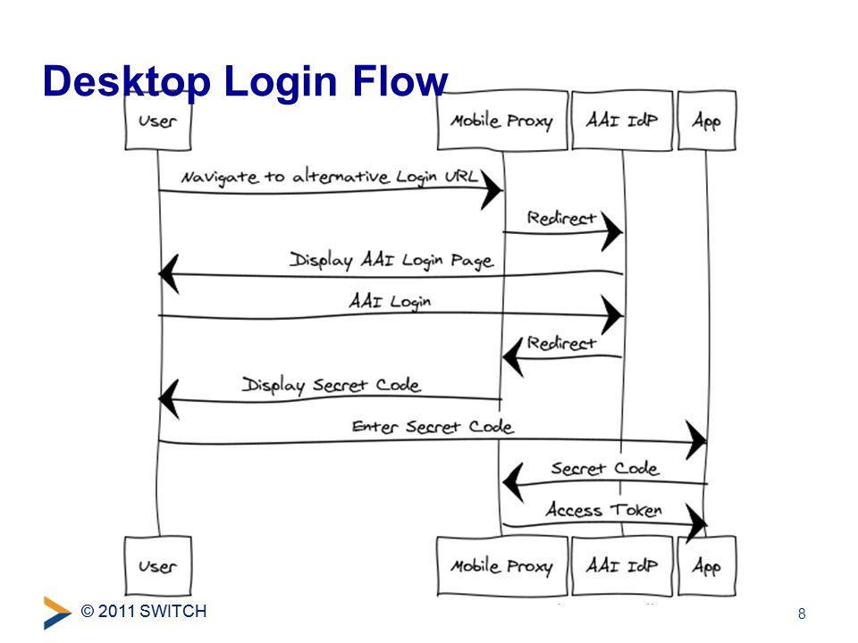 © 2011 SWITCH Desktop Login Flow 8