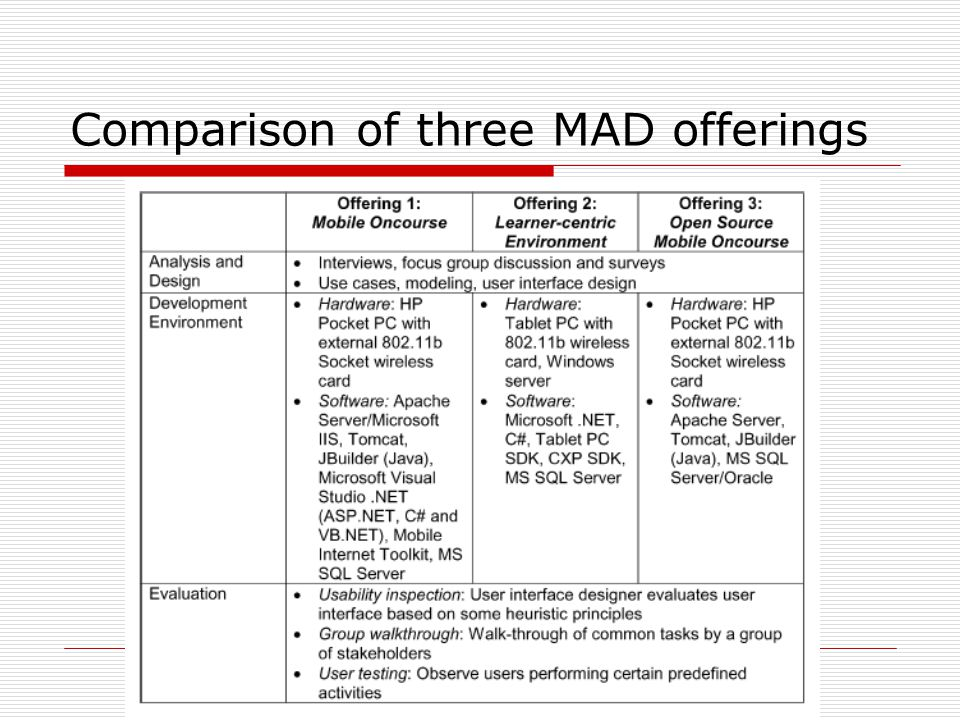 Comparison of three MAD offerings