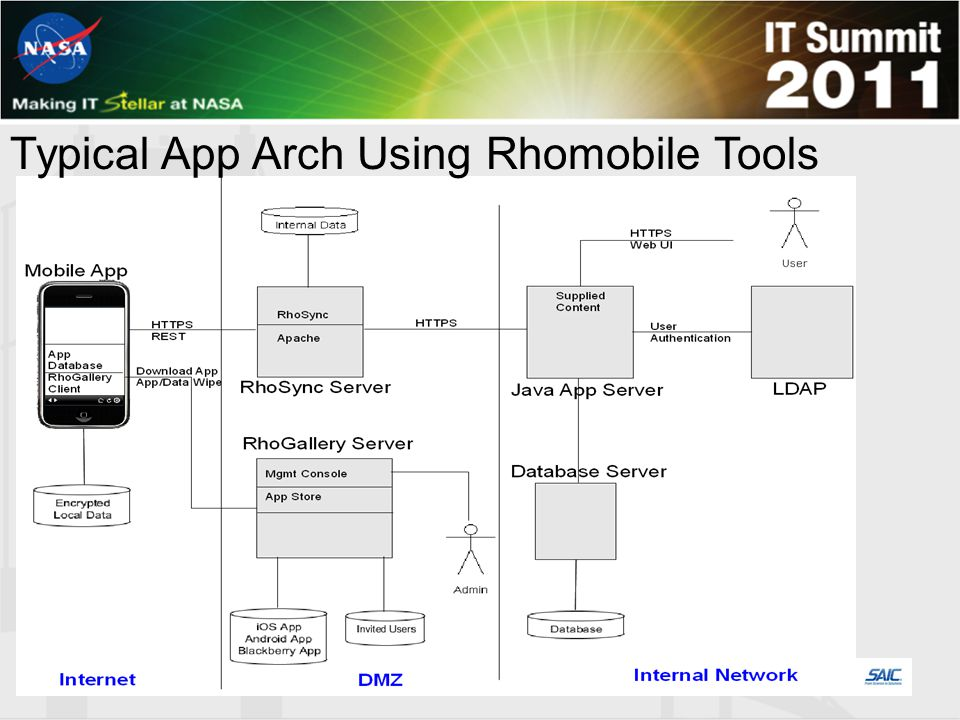 Typical App Arch Using Rhomobile Tools