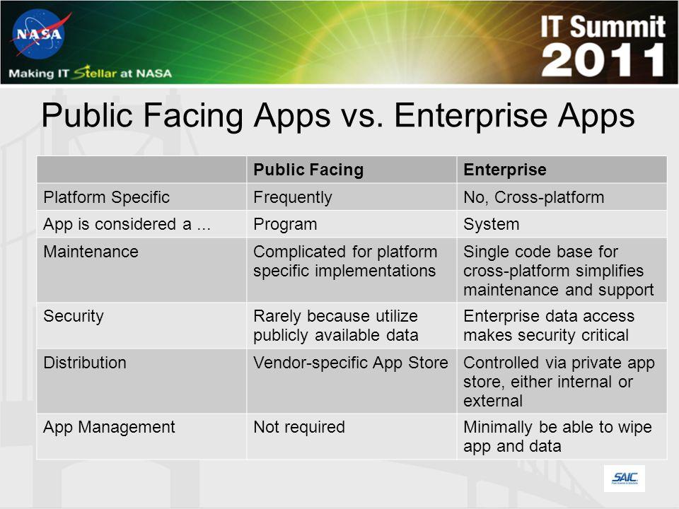 Typical Public Facing App Architecture