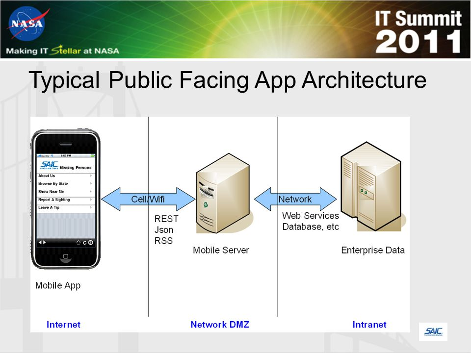 Typical Mobile Enterprise App Architecture