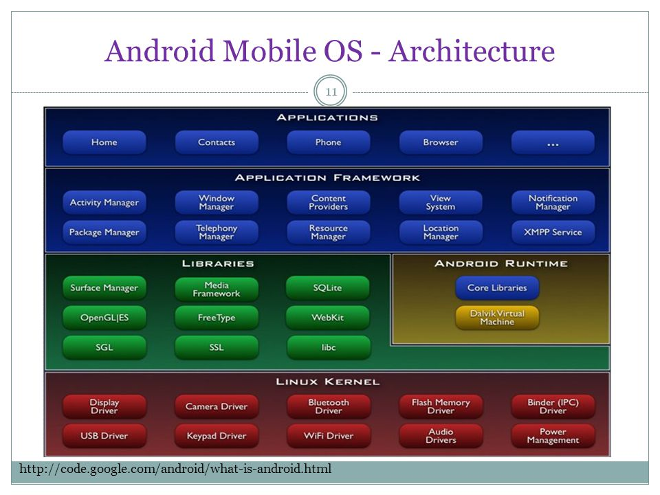 Android Mobile OS - Architecture 11 http://code.google.com/android/what-is-android.html