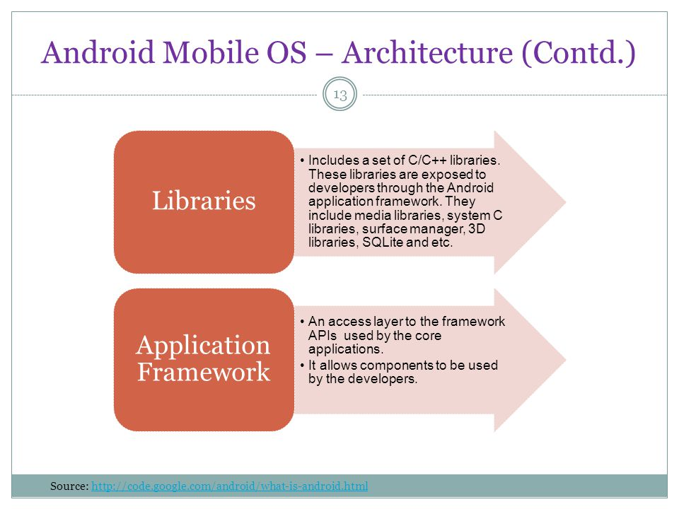 Android Mobile OS – Architecture (Contd.) 13 Includes a set of C/C++ libraries.